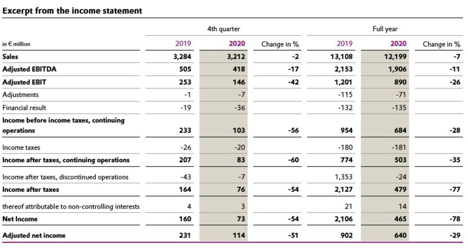 Excerpt from the income statement
