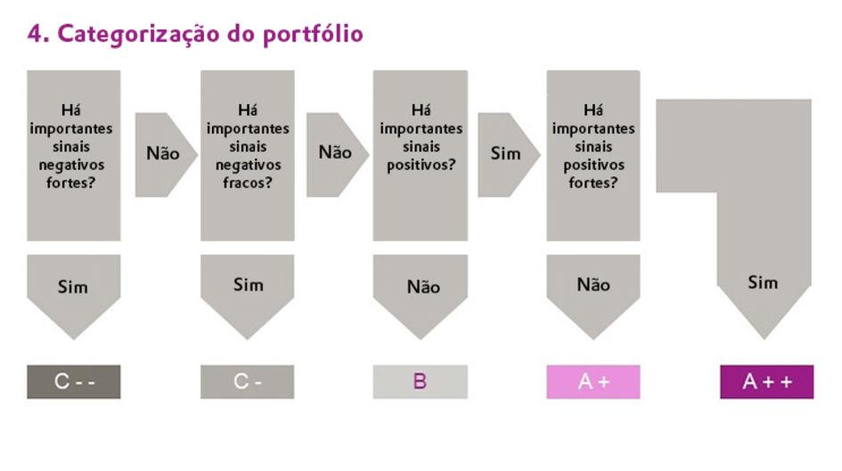 Categorização do portfólio