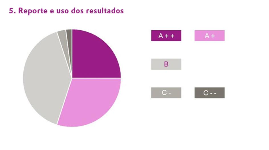 Reporte e uso dos resultados