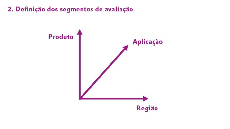 Definição dos segmentos de avaliação
