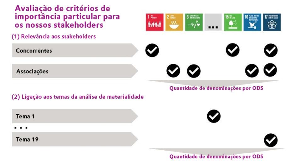 Avaliação de critérios de importância particular para os nossos stakeholders
